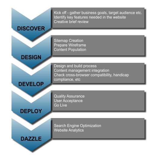 Web Design Methodology Alpac Inc